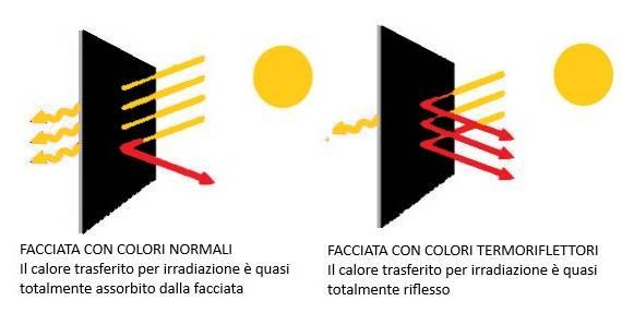 radiazioni solari